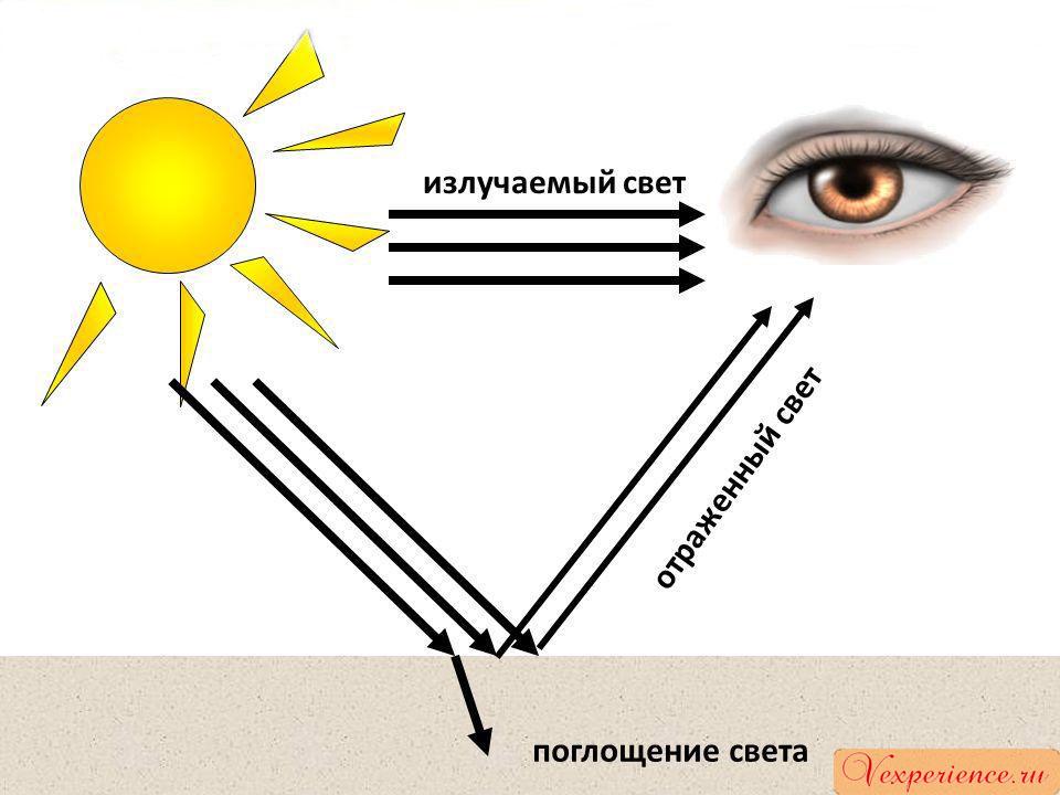 Отраженный свет от поверхностей предметов