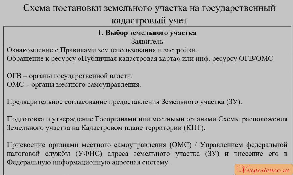 Схема постановки зем.участка на кадастровый учёт ч1